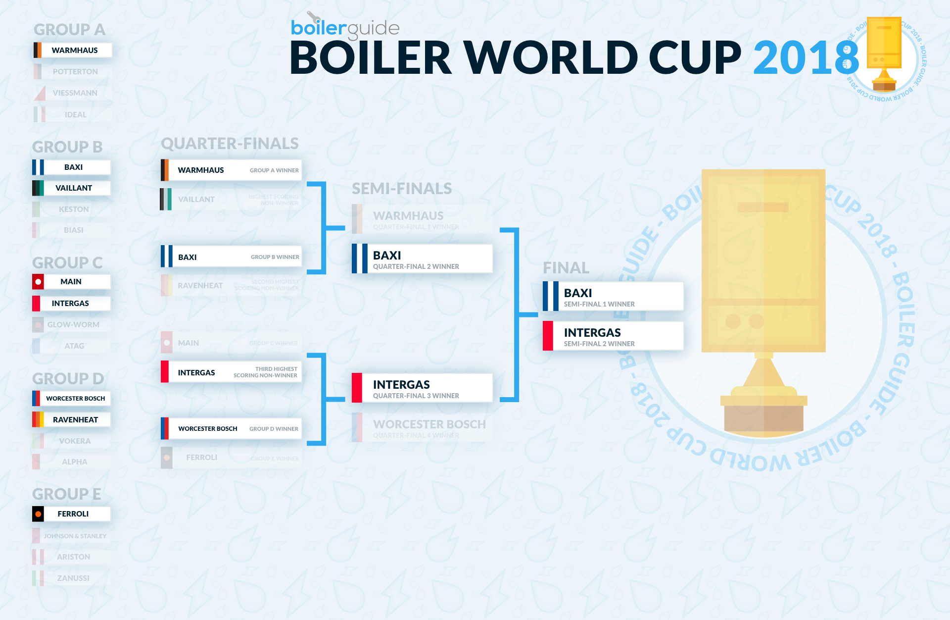 Boiler Guide World Competition Chart