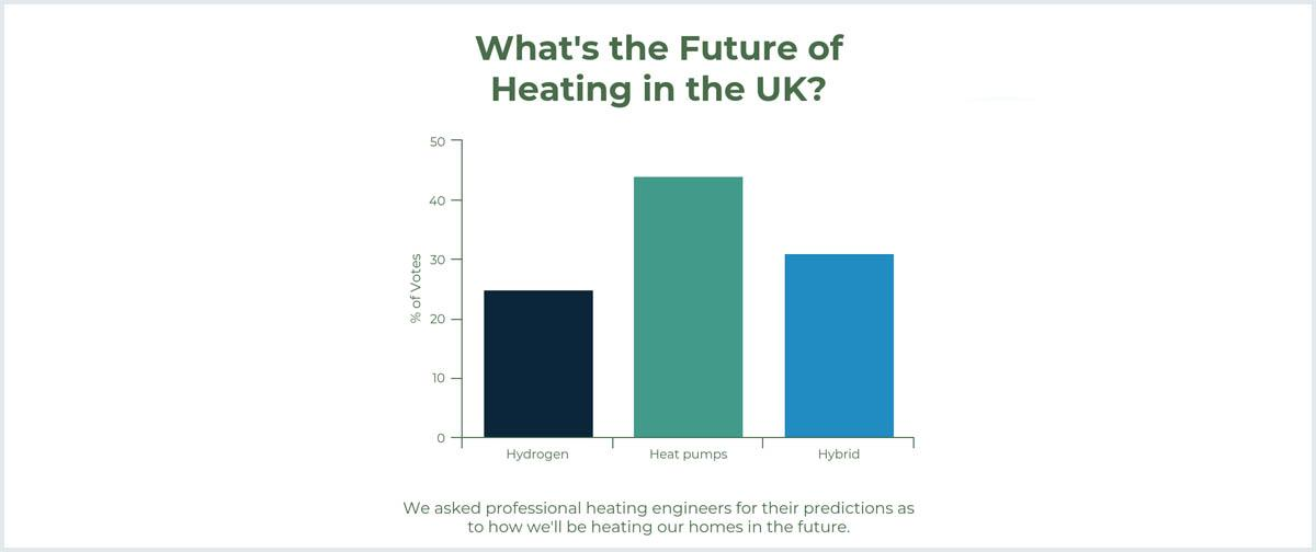 Future of Heating