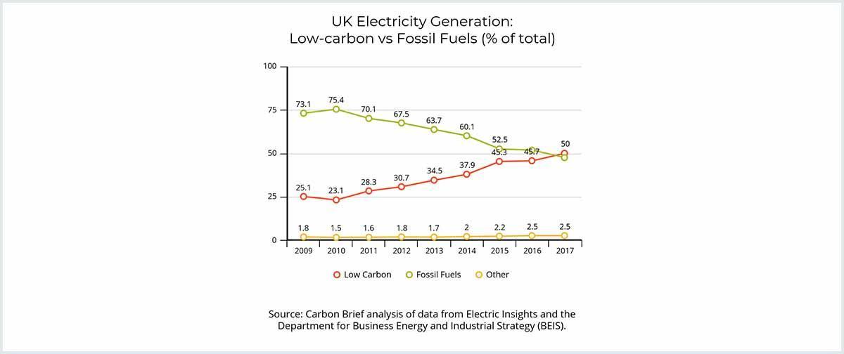 UK electricity generation