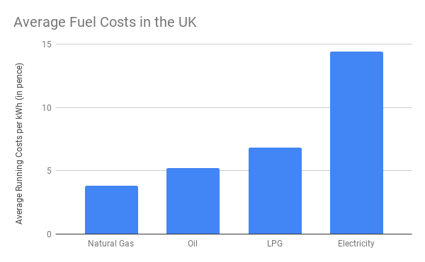 fuel costs in the uk