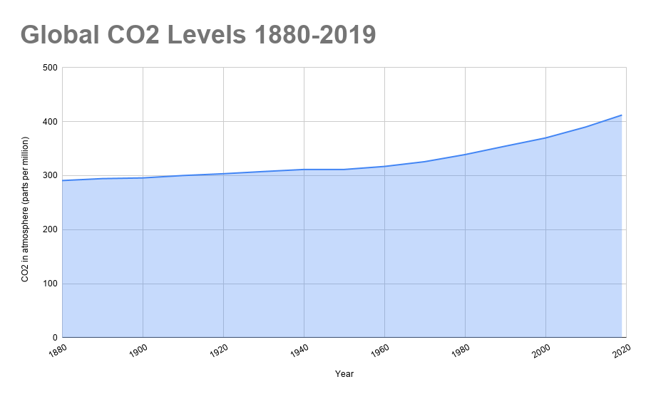Chart showing increasing carbon levels 1880-2019