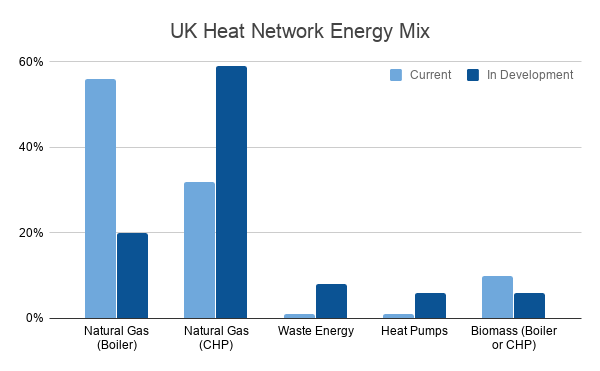 UK Heat Network Energy Mix