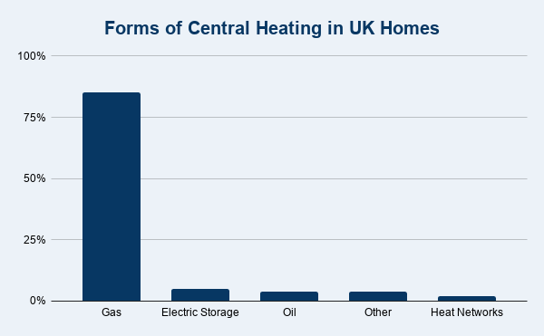 Forms of Central Heating (UK)