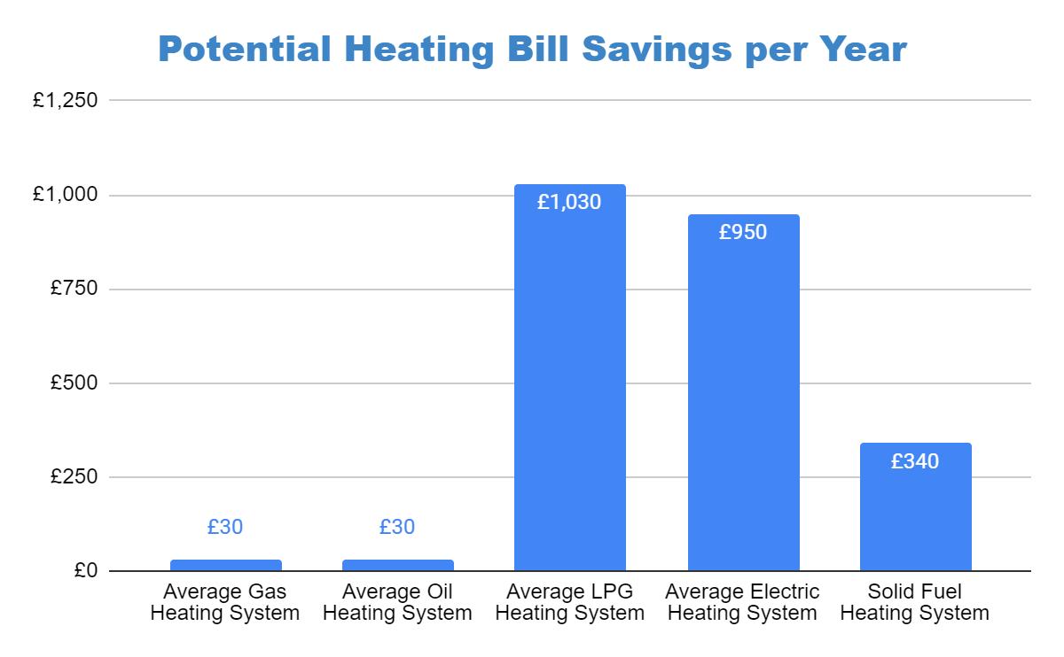 Ground source heat pump savings