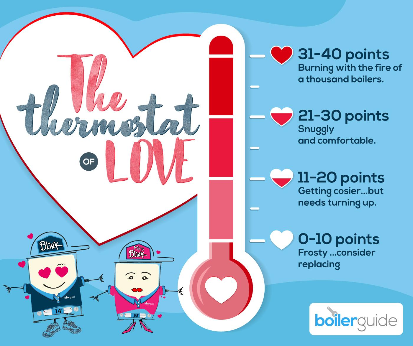 Thermostat of Love