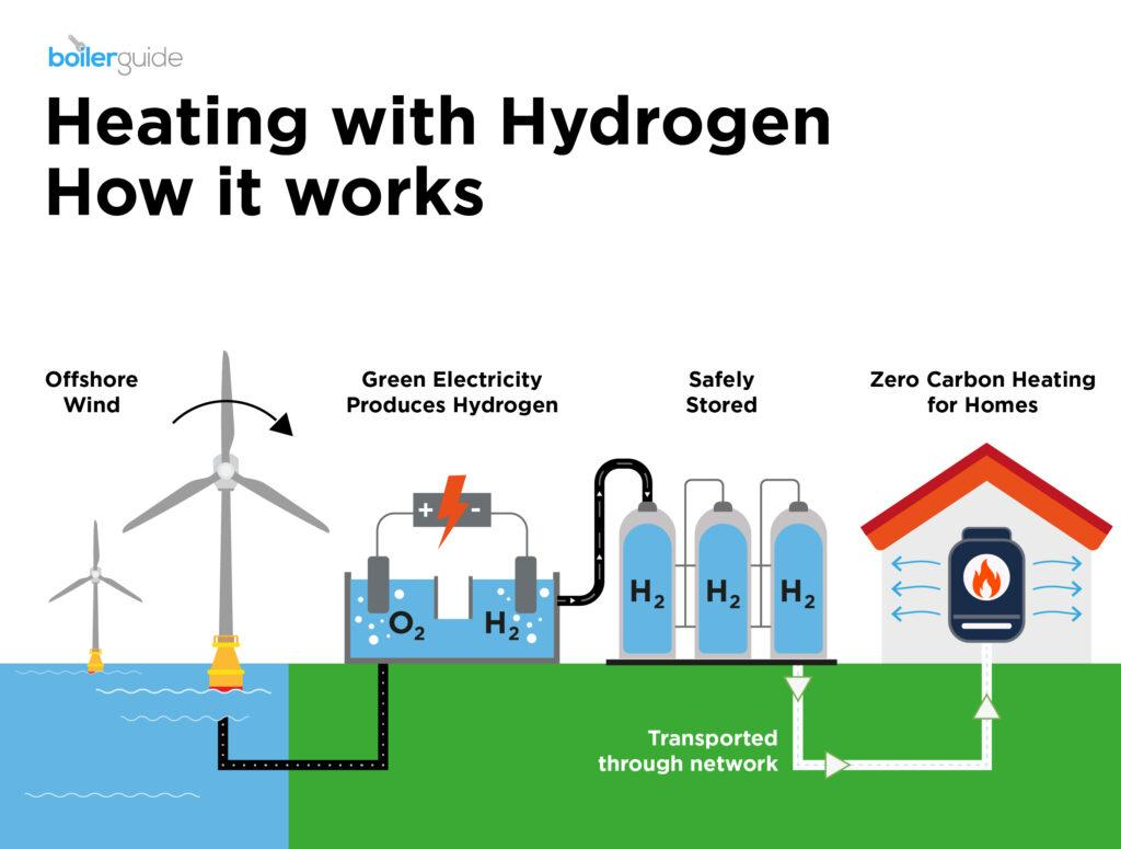 Heating with hydrogen
