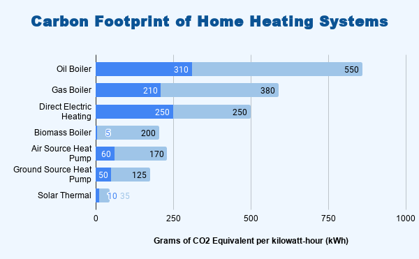Carbon Footprint of Heating Systems