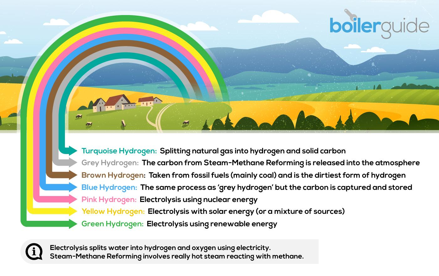 Hydrogen Rainbow