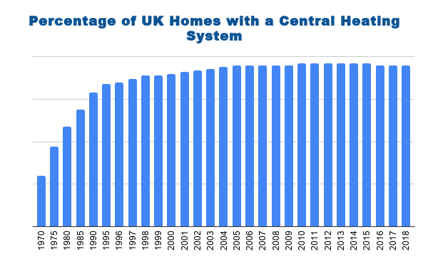 95% of UK Homes Have a Central Heating System