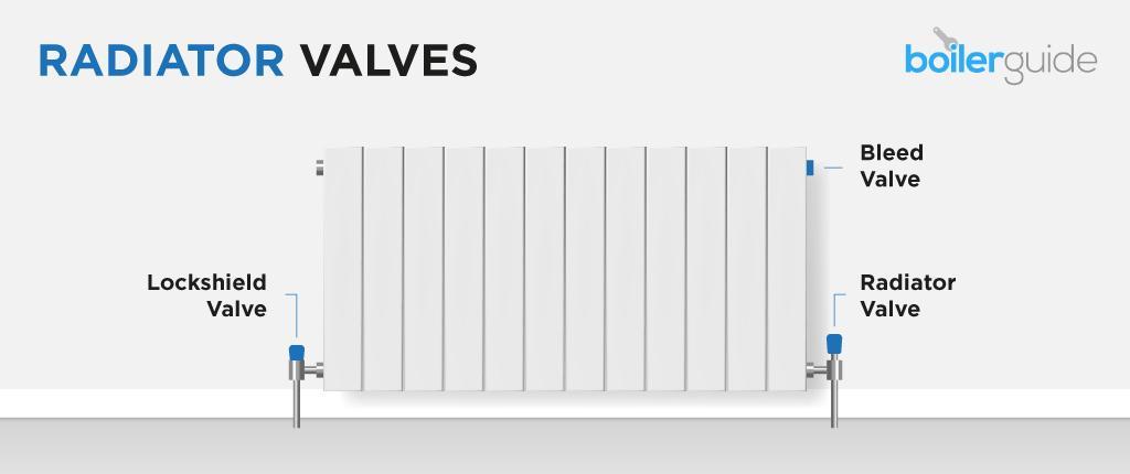 Radiator Valves