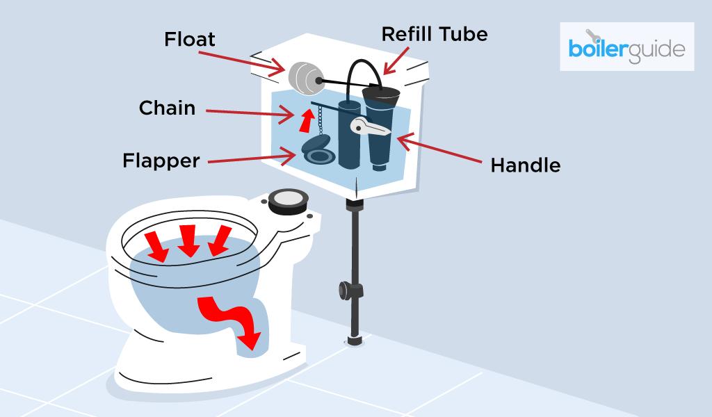 Toilet problems