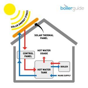 An infographic of how solar thermal panels work
