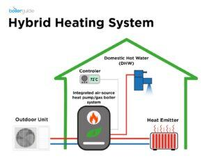 How a hybrid heating system works