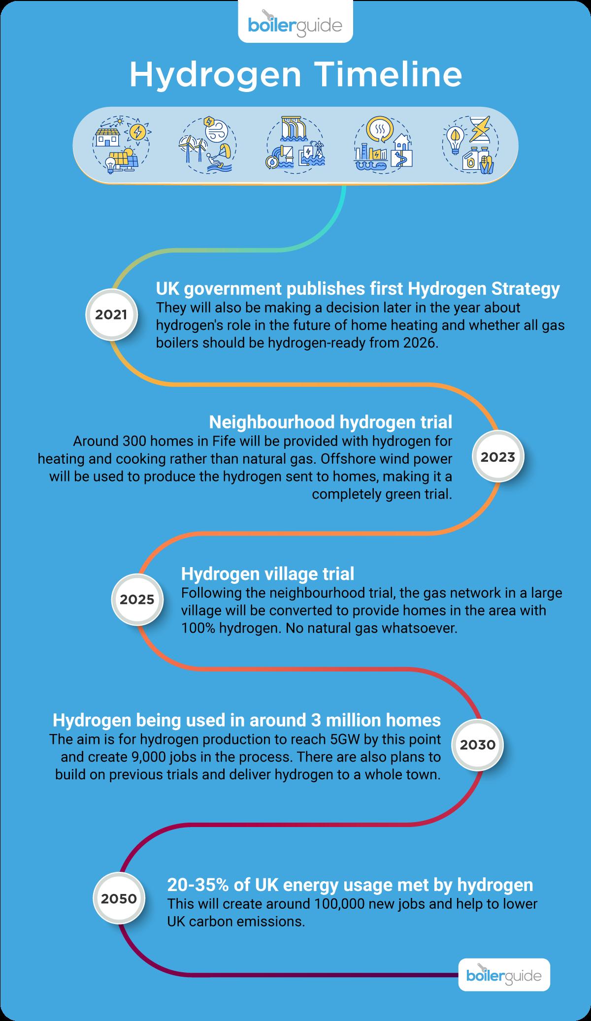 Hydrogen timeline: 2021-2050