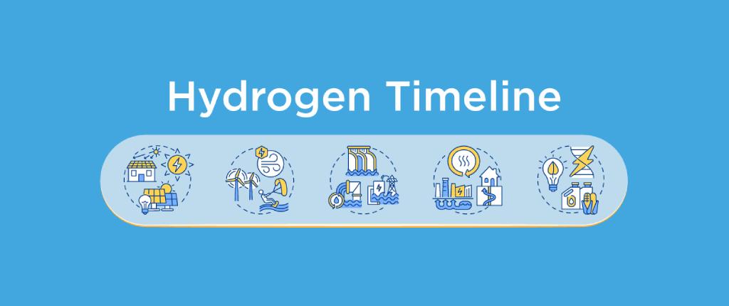 Hydrogen Timeline