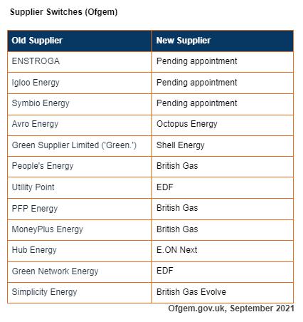 Ofgem Supplier Switches Sept 2021
