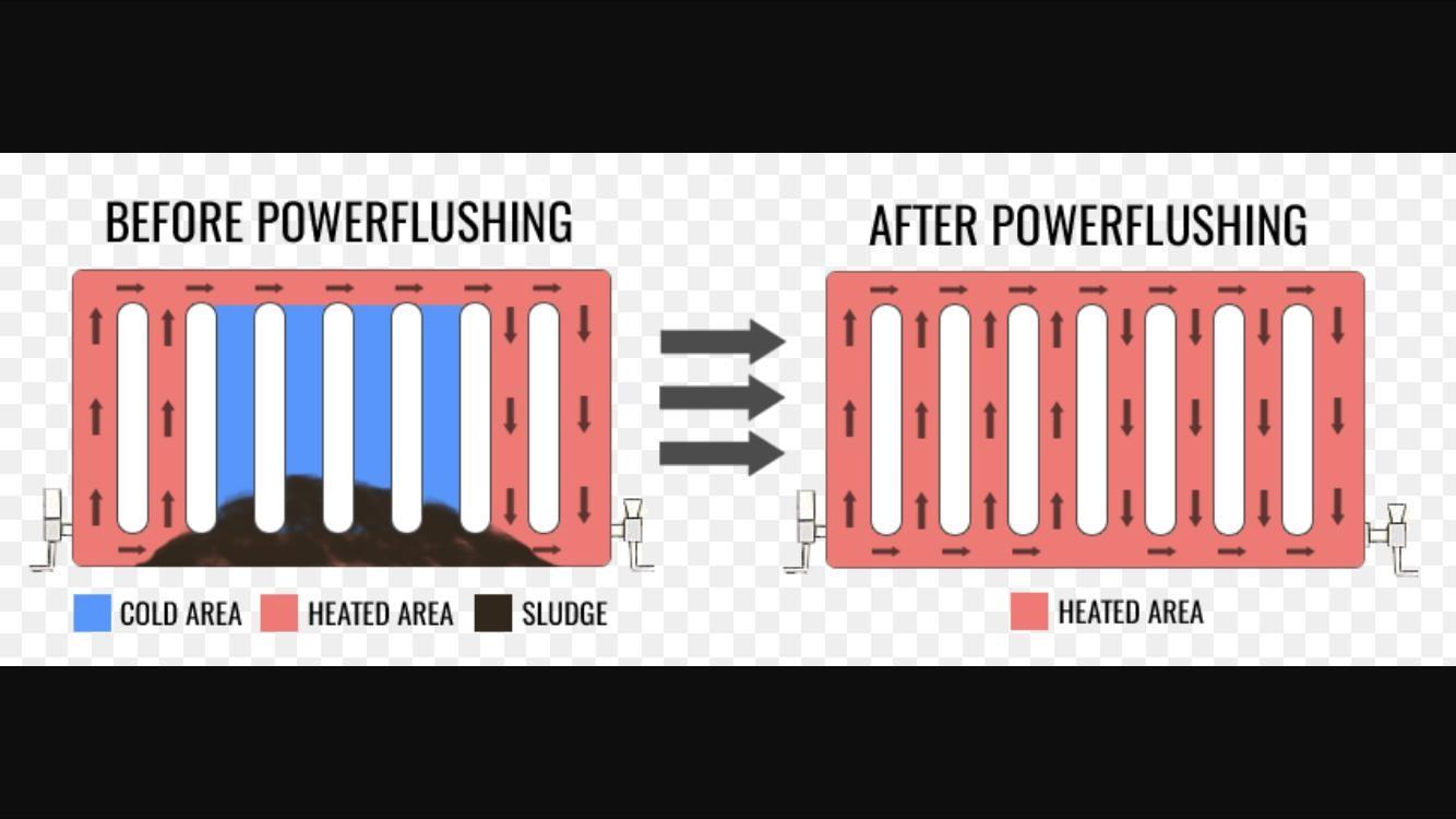 How a Powerflush helps