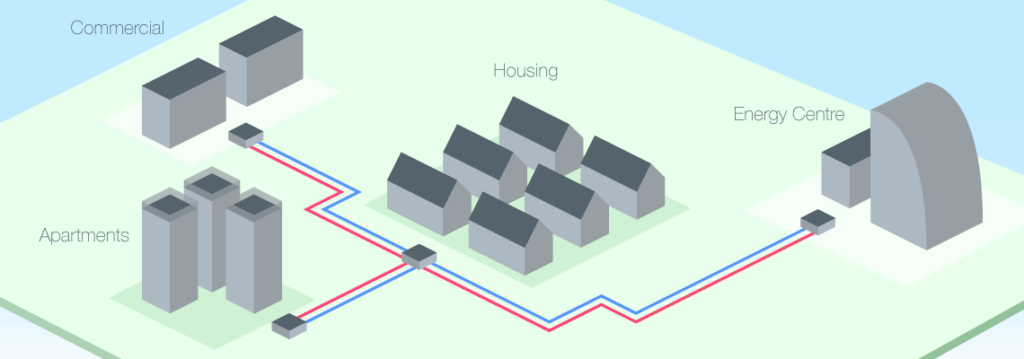 District Heating Explained