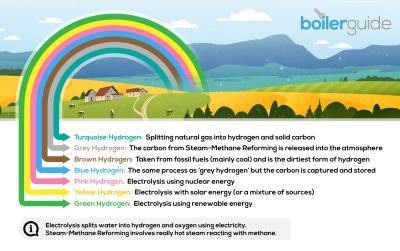 Somewhere Over the Hydrogen Rainbow