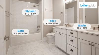 How Much Does a New Bathroom Cost?
