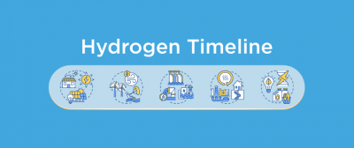 Hydrogen Timeline: When Could Hydrogen be Heating Your Home?
